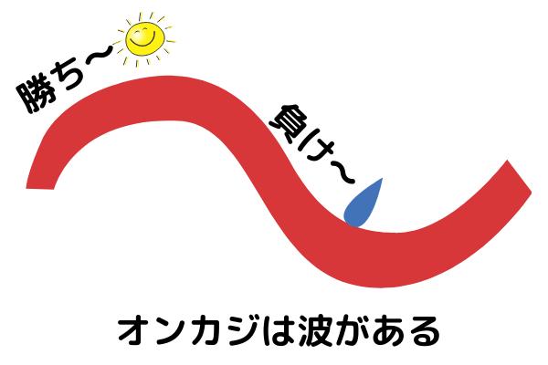 オンカジの波